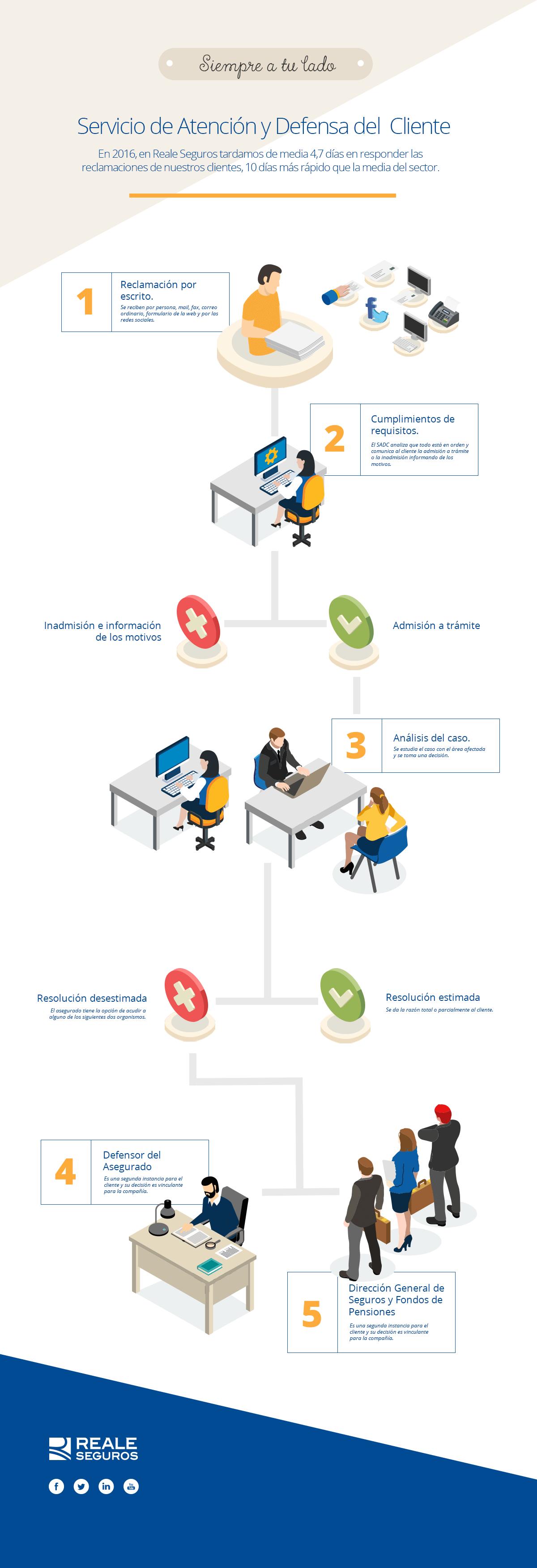 Servicio de Atención y Defensa del cliente