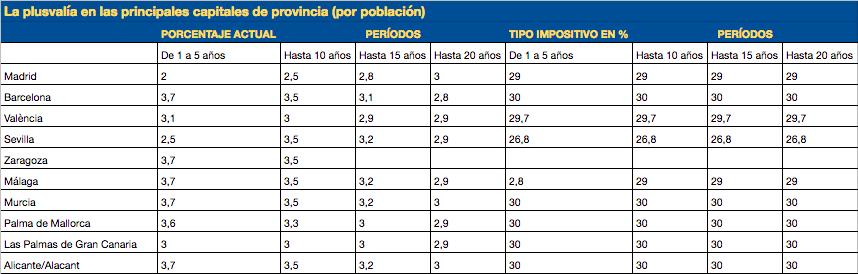 plusvalia municipal ciudades españolas
