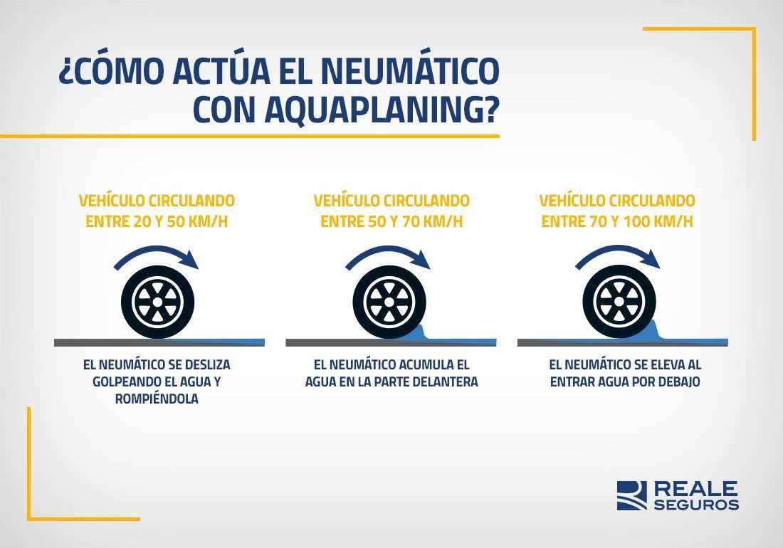 Neumático Aquaplanning