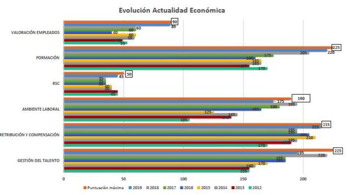 Evolución Actualidad Económica