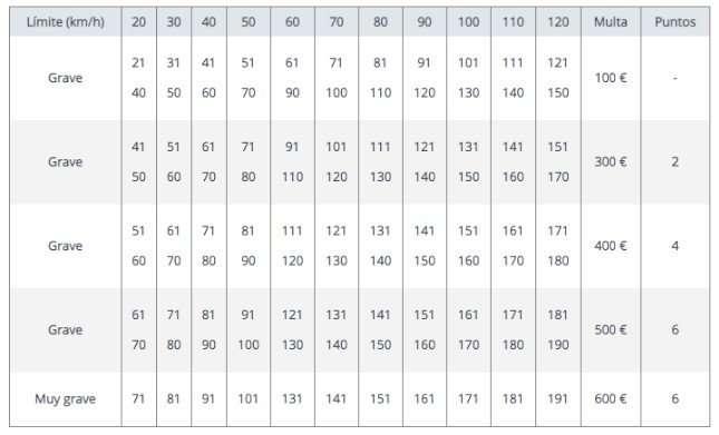 tabla de limites de velocidad